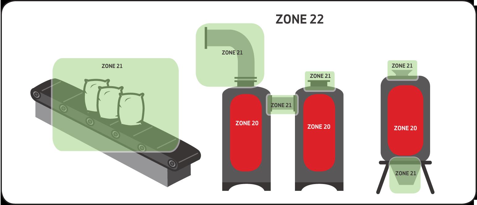 Definition of hazardous area classification (ATEX&IECex)-NJZ
