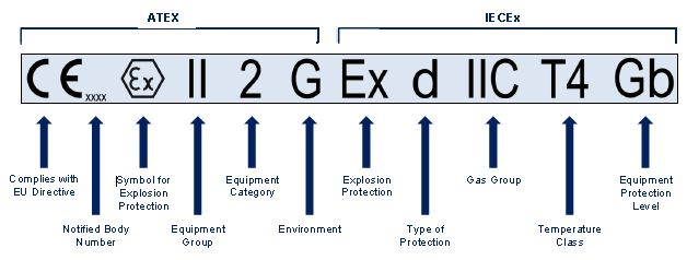 Types Of Protection Iecex Amp Atex Njz Lighting